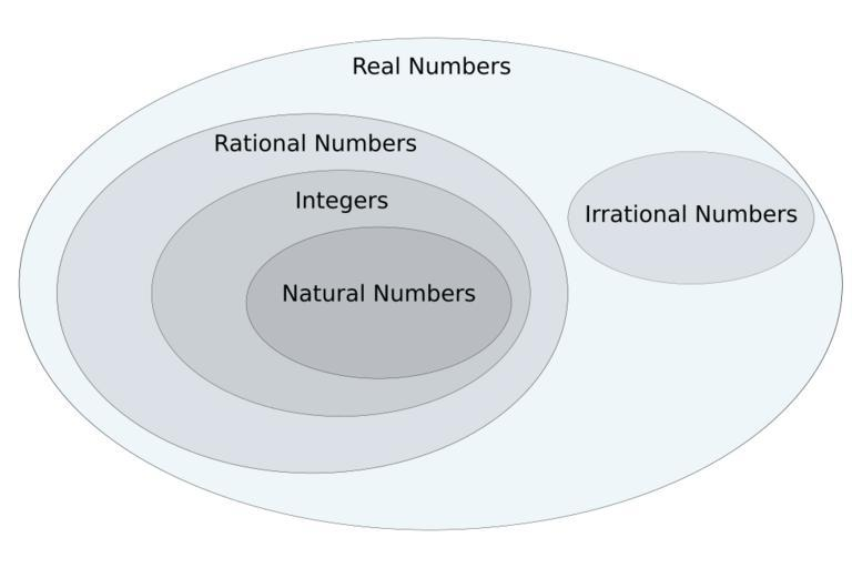 A Venn diagram of different number categories - Real, Rational, Irrational, Whole, Integers, etc.