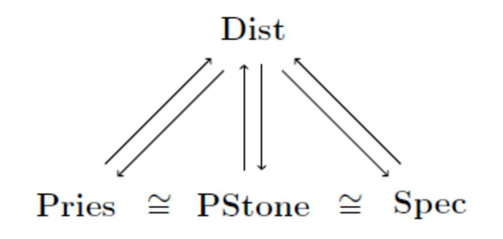 I diagram for the distributive property with Pries, PStone, and Spec being distributed