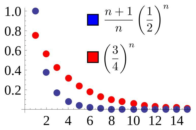 A graph showing blue and red dots forming a blue and red curve.  Each line corresponds to a formula with an exponent variable.