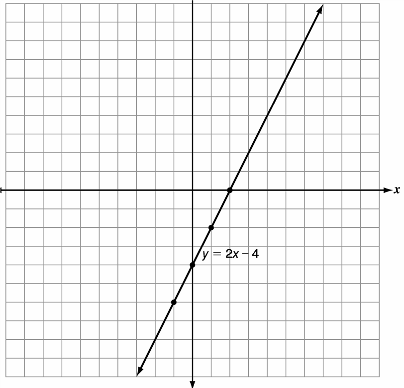 A graph of the line y = 2x - 4