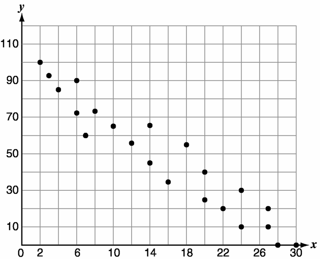 it's a graph from 100 to 0 on the y axis and from 2 to 30 on the x axis.  The points form a scatter plot.