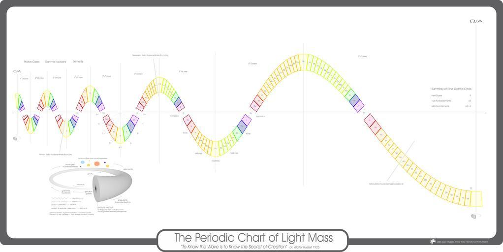 The periodic chart of light mass, drawn as a curving line of colored squares.