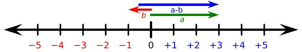 A number line labeled from -5 to +5 with vectors going in both directions.